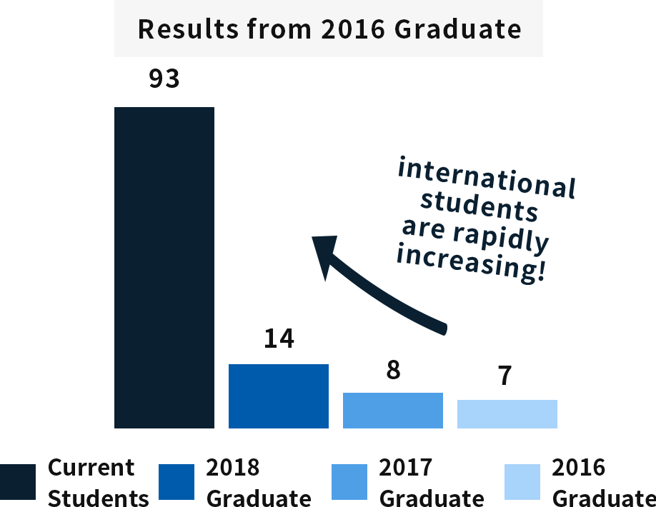 Trends of international students