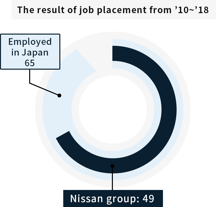 Place of employment situation
